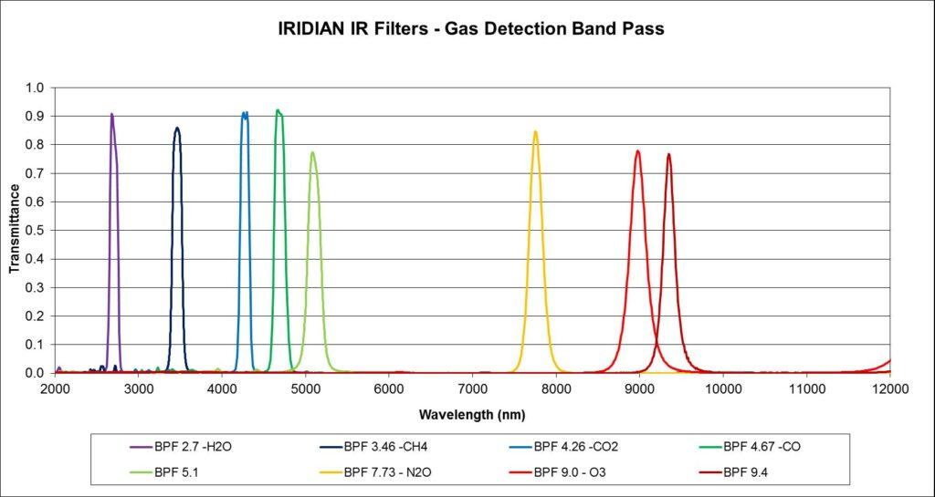 红外滤波片-气体检测带通