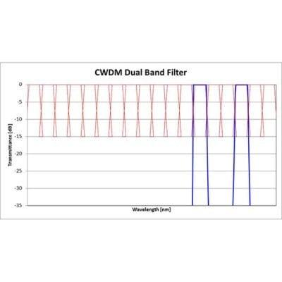 CWDM Dual Band