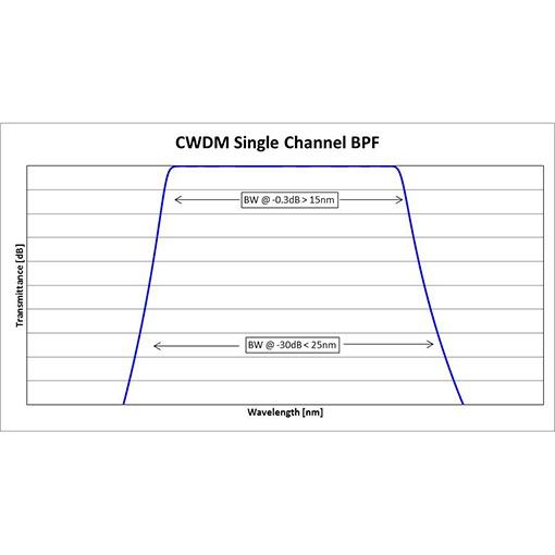Single Channel Filters