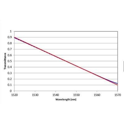 线性透射率