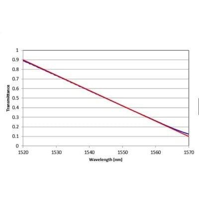 Linear Transmittance
