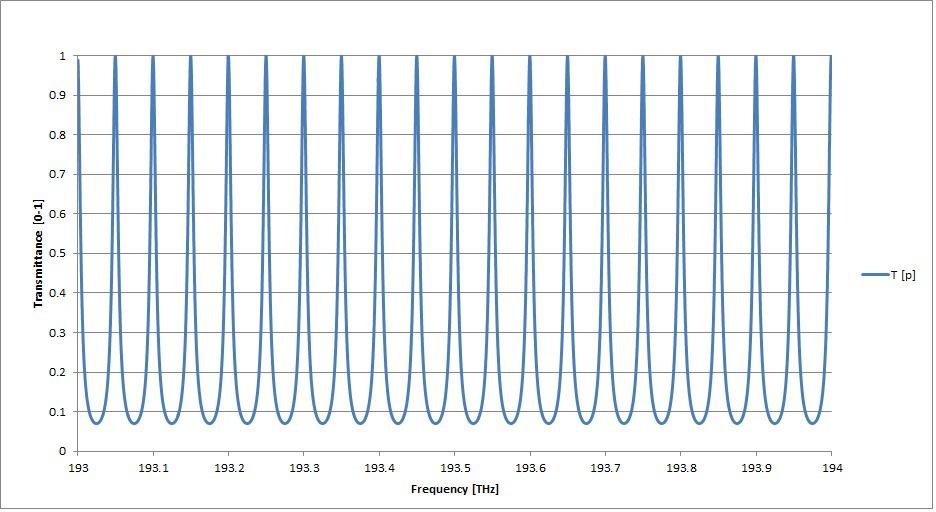 Dispersion compensating etalons trim