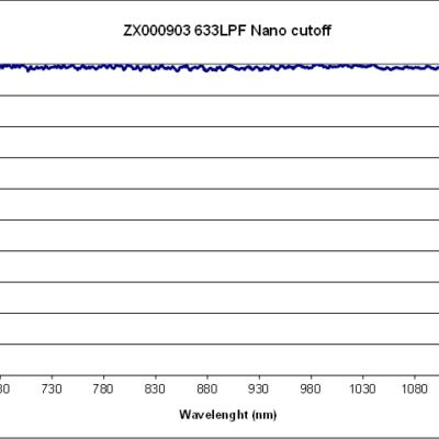 633 Nano Edge LPF
