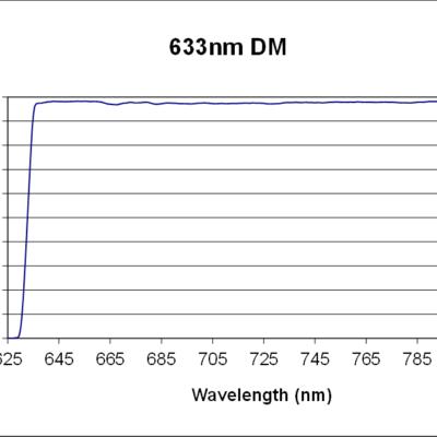 ZX000858 Chart