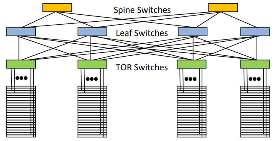 Figure 1 -- Clos Topology
